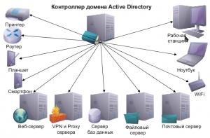 Общая схема нашей сети будет выглядеть следующим образом